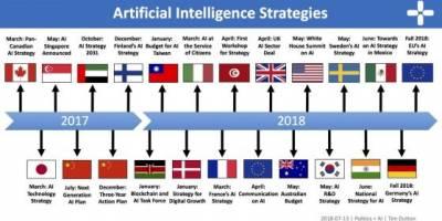 Учени от БАН предлагат на правителството стратегия за развитие на изкуствения интелект